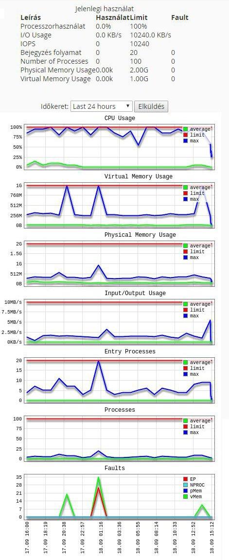 erőforrás felhasználás grafikon
